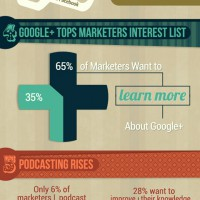 Infografik SocialMediaExaminer